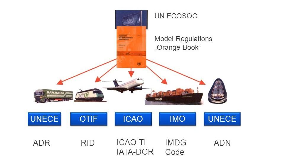 Regulations for Different Transport Modes